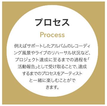 プロセス/Process  例えばサポートしたアルバムのレコーディング風景やライブのリハーサル状況などプロジェクト達成に至るまでの過程を「活動報告」として受け取ることで、達成するまでのプロセスをアーティストと一緒に楽しむことができます。
