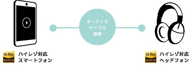 プレイヤー (レコチョク)(Android用アプリ)ハイレゾ音源再生方法の説明