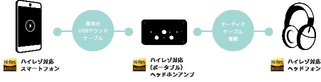 プレイヤー(レコチョクplus+)ハイレゾ音源再生方法の説明