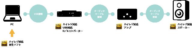 プレイヤー(パソコンハイレゾ音源再生方法の説明